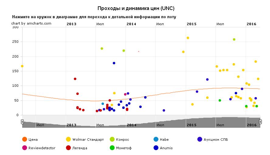 График движения цен монеты 10 рублей 1150 лет зарождения российской государственности