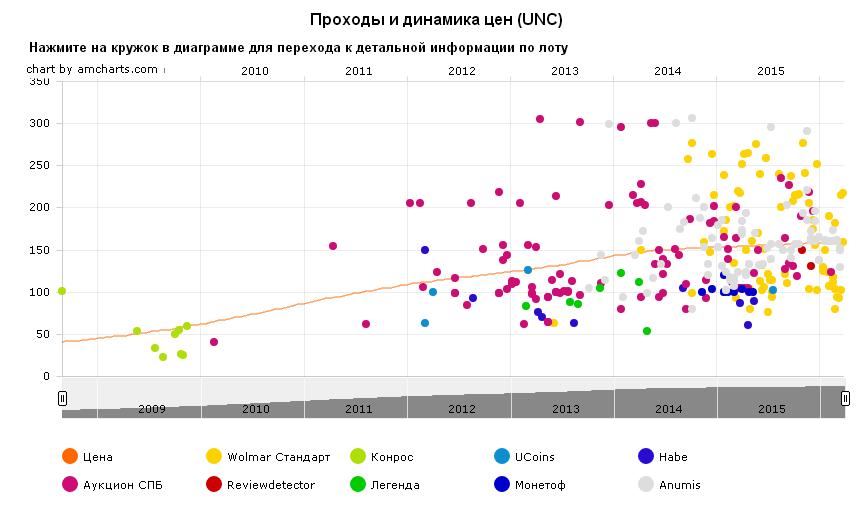 График движения цены монеты 10 рублей Дербент