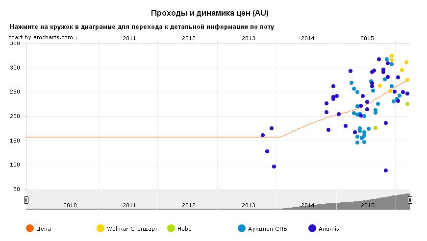 """График движения цены монеты 10 рублей """"Гдов"""""""