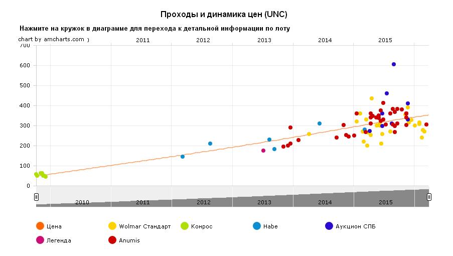 График движения цены монеты 10 рублей Смоленск