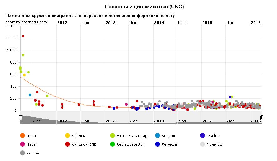 График движения цены монеты 10 рублей Соликамск