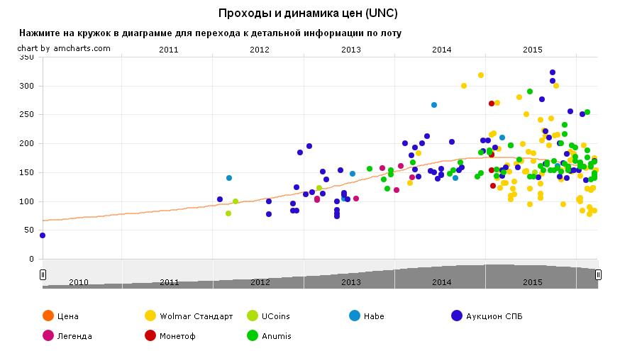 График движения цены монеты 10 рублей Старая Русса