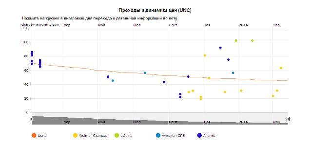 График движения цен монеты 10 рублей Севастополь