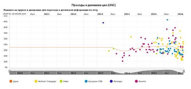 График движения цен монеты 10 рублей Азов