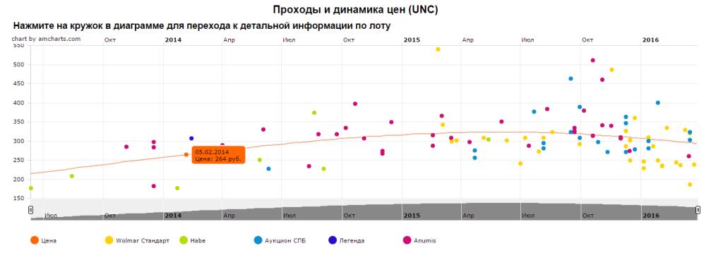 График движения цены монеты 10 рублей Великий Устюг