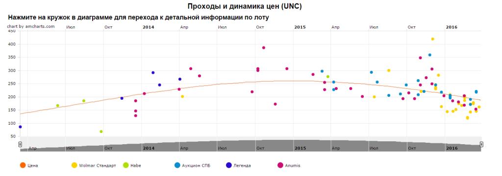 График движения цены монеты 10 рублей Великий Новгород