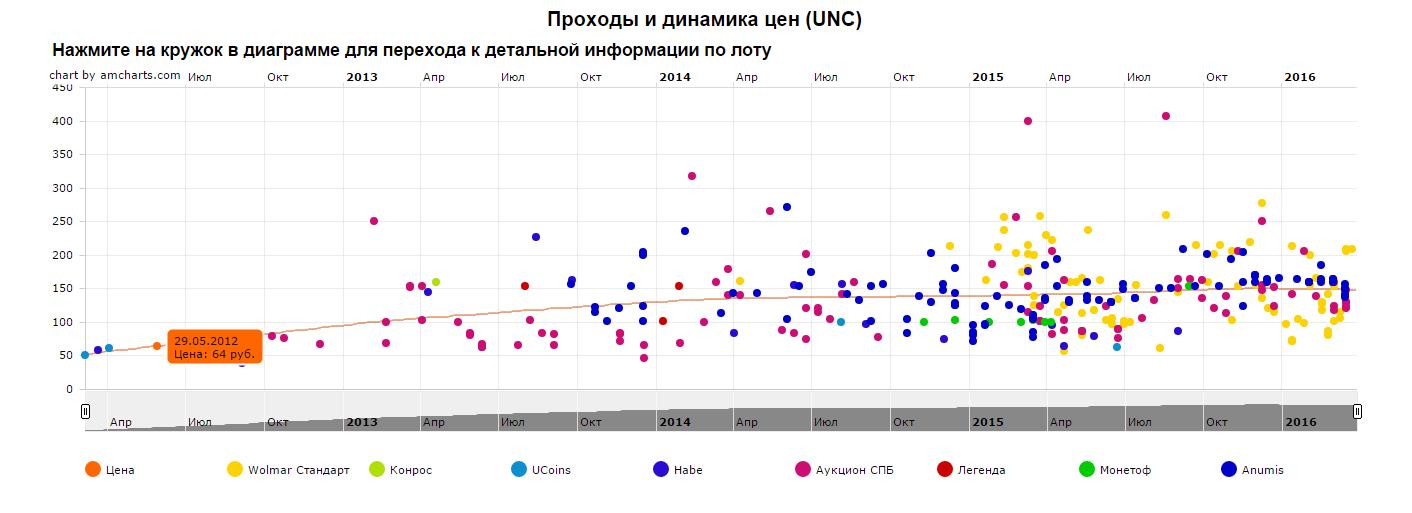 График движения цены монеты 10 рублей Касимов