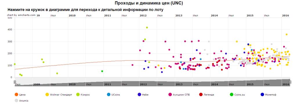 График движения цен монеты 10 рублей Кострома