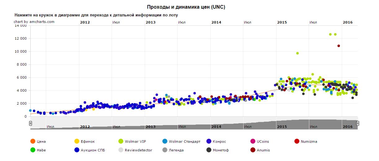 10 рублей 2010г. Пермский край Источник: FСoins