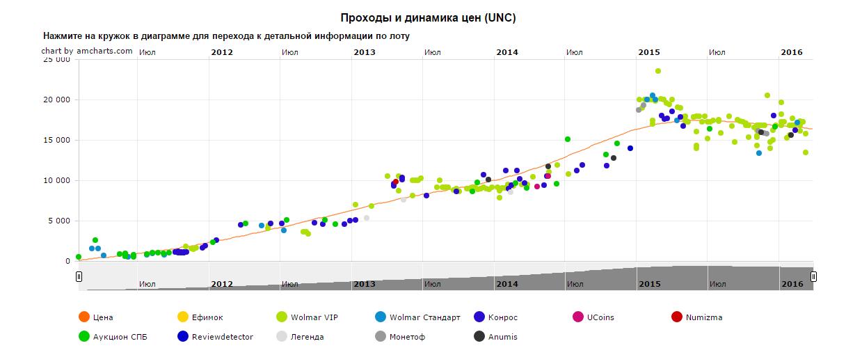 10 рублей 2010г. ЯНАО Источник: FСoins