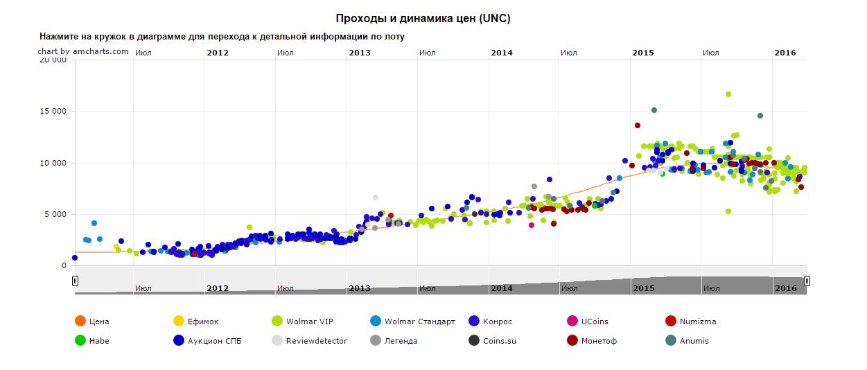 10 рублей 2010г. Чеченская Республика Источник: FСoins