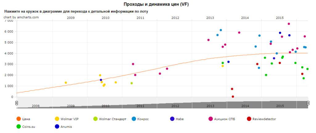 Динамика цены монеты 1 рубль 1997 г. с широким кантом.