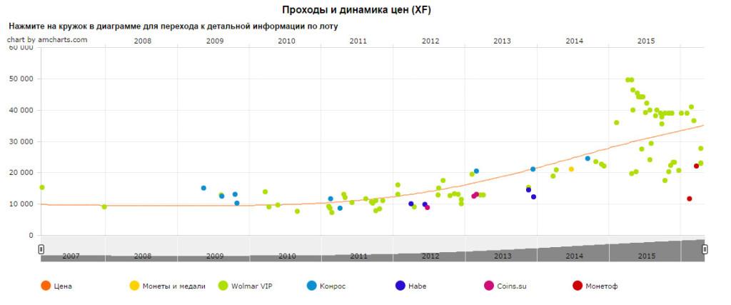 Динамика цены монеты СССР 1 рубль 2003 г.