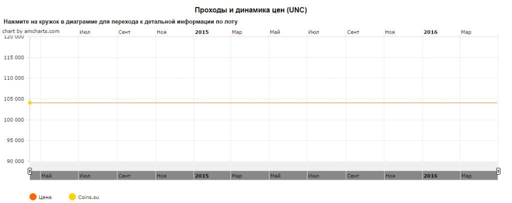 Динамика цены монеты 10 рублей 2011года СПМД