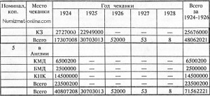Таблица тиража советских монет