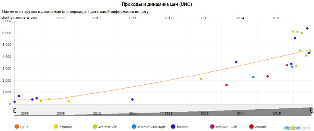 График движения цены монеты 1 рубль Рыболовный траулер