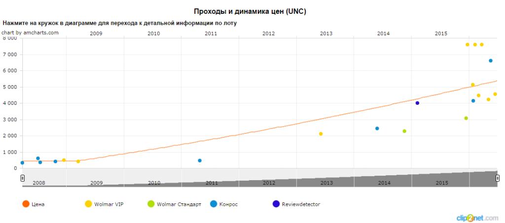 График движения цены монеты 10 рублей Грузовое судно