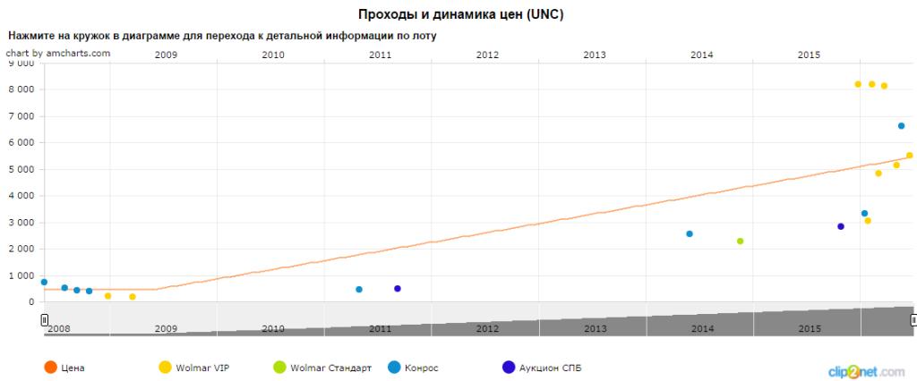График движения цены монеты 20 рублей Научно-исследовательское судно