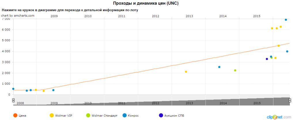 График движения цены монеты 5 рублей парусное судно Товарищ