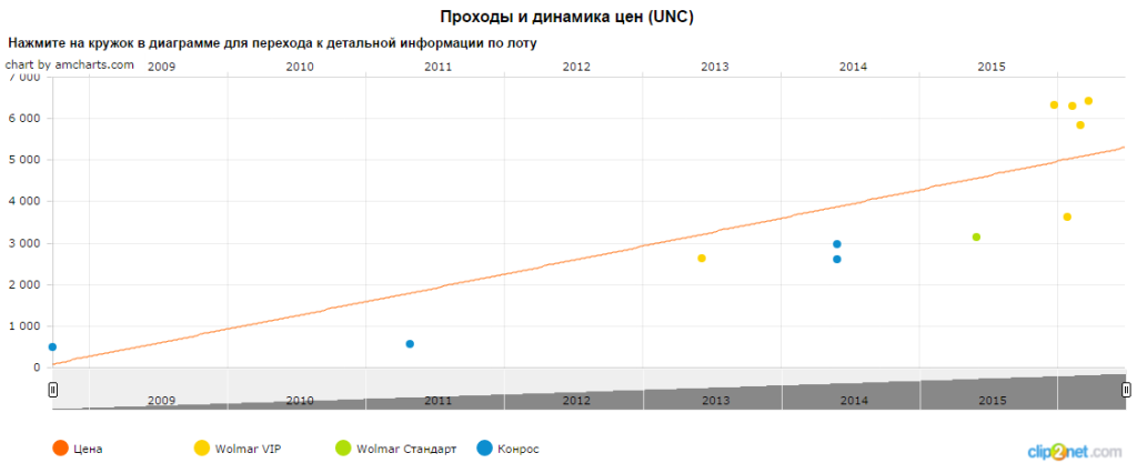 График движения цены монеты 50 рублей подводный крейсер