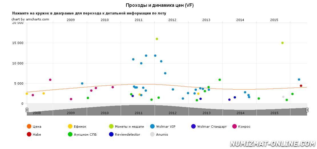grafik-dvizheniya-ceny-monety-2-para-3-kopejki-1772-g