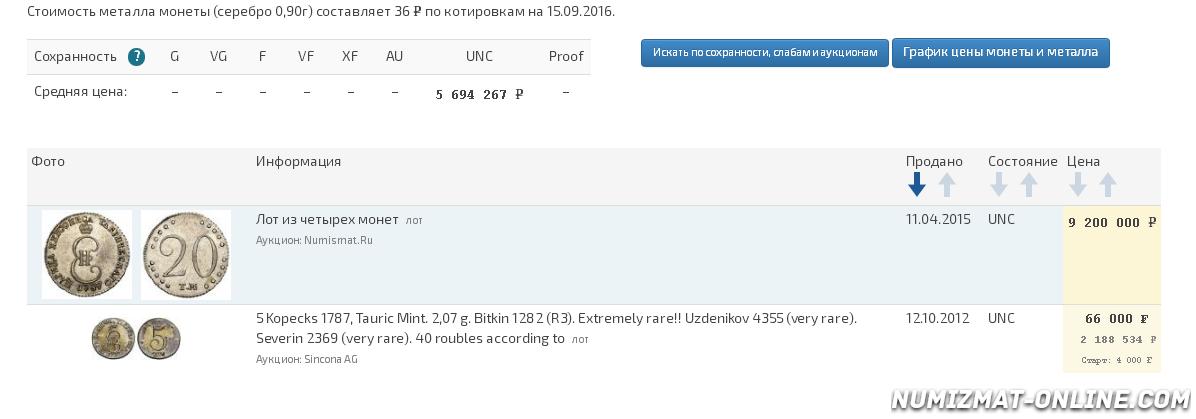 grafik-dvizheniya-ceny-monety-5-kopeek-1787-goda-tm