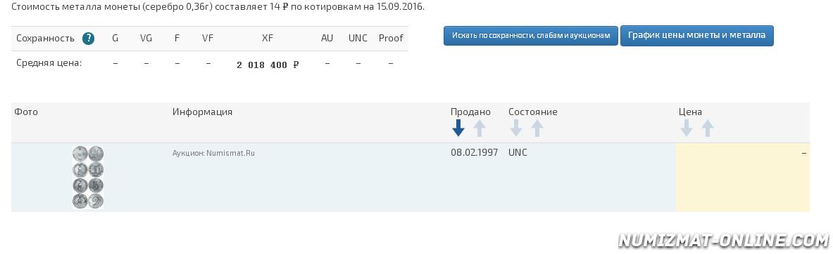 grafik-dvizheniya-ceny-monety-monety-2-kopejki-1787-goda-tm