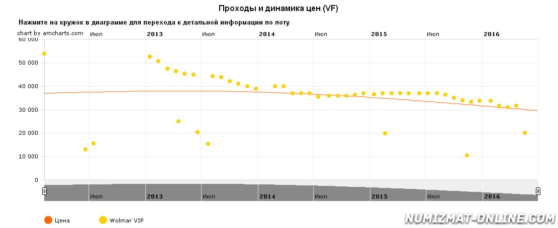 grafik-dvizheniya-ceny-monety-monety-para-3-dengi-1771-g