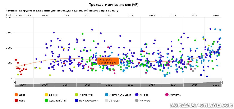 grafik-dvizheniya-tsenyi-monetyi-3-kopeyki-1916-g-germanskaya-okkupatsiya