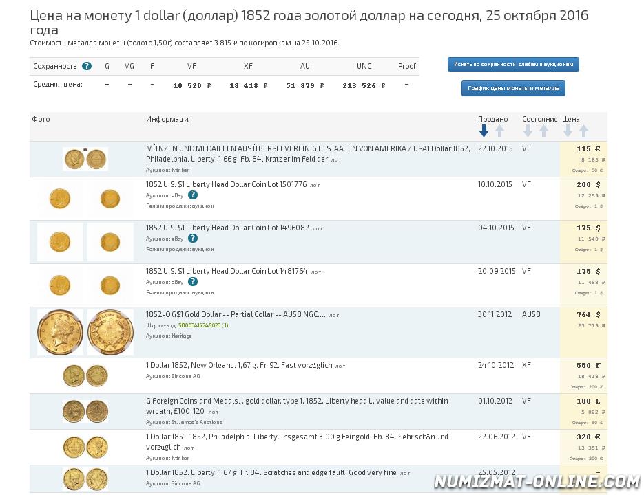 График движения цены монеты Liberty Head